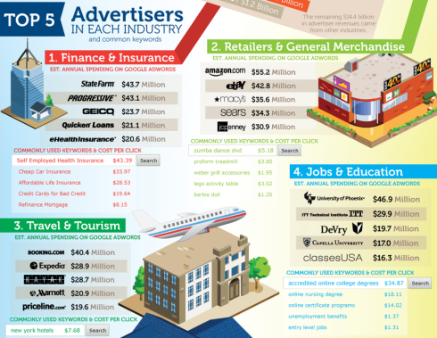 does-adwords-work-top-industry-advertisers.png